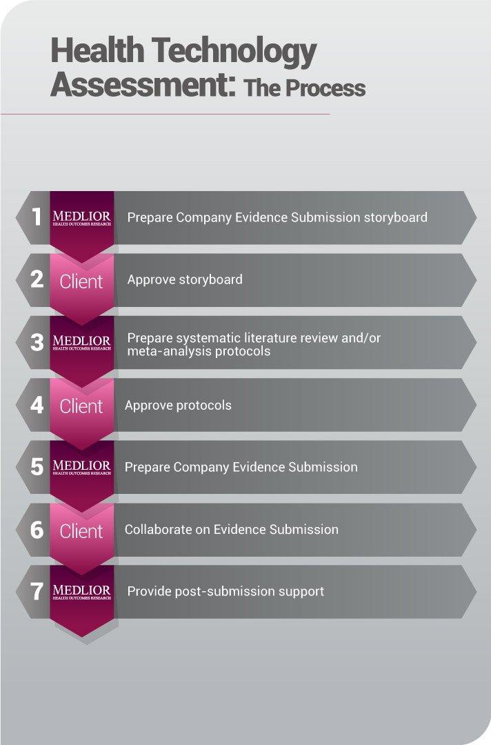 Health Technology Assessment - Client Steps