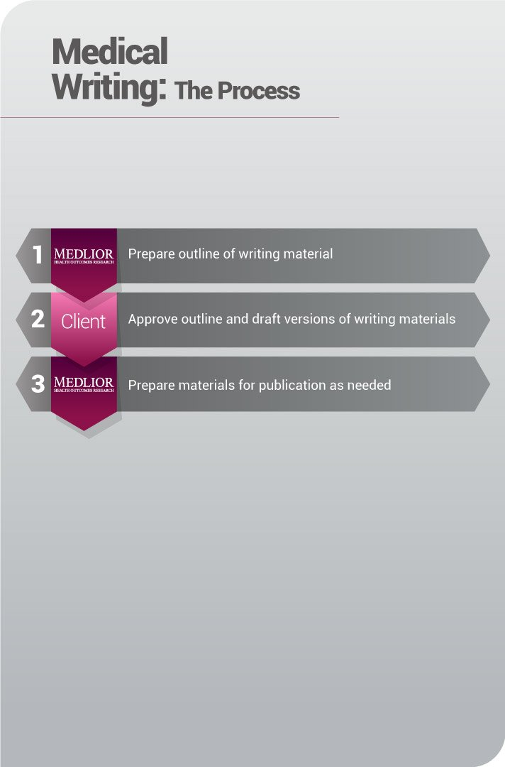 Medical Writing - Client Steps
