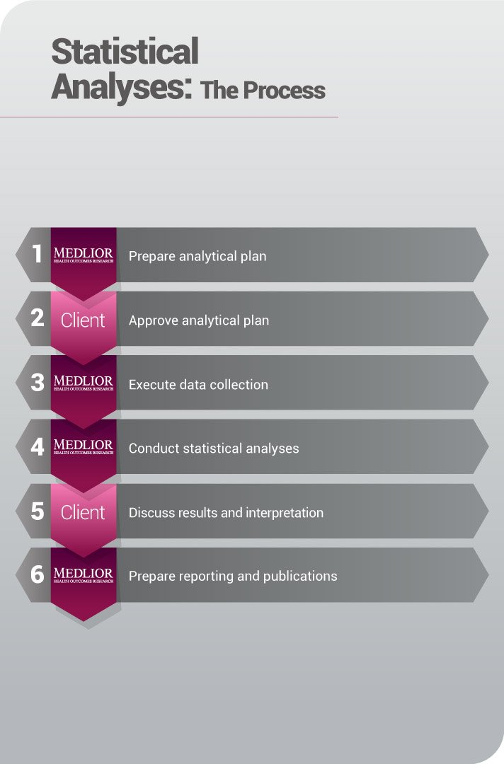 Statistical Analyses - Client Steps